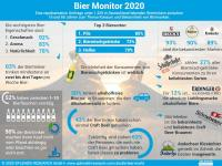 Infografik Bier Monitor 2020 / Bildquelle: www.splendid-research.com