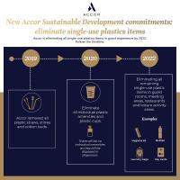 Infografik Plastik / Bildquelle: Accor