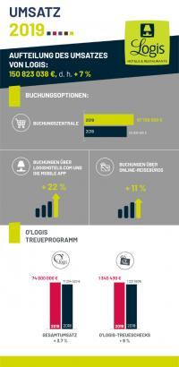 LOGIS Infografik Bilanz 2019