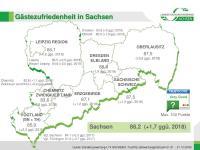 Übersicht der Gästezufriedenheit in den acht sächsischen Destinationen im Jahre 2019 (inkl. Veränderung im Vergleich zum Vorjahr) / Bildquelle: LTV Sachsen / TrustYou
