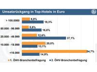 Umsatzrückgang / Bildquelle: Beide Österreichische Hoteliervereinigung
