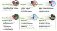 Ecolab Reinigungs- und Desinfektionsablauf