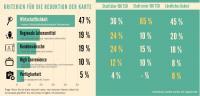 Transgourmet Umfrage Infografik