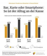 Allensbach Umfrage 2020 / Bildquelle: Initiative Deutsche Zahlungssysteme e.V.