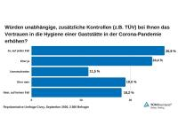 Grafik Umfrageergebnisse TÜV-Rheinland Hygiene-Gaststätte September 2020 / Bildquelle: TÜV-Rheinland