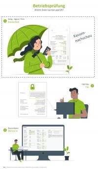 Infografik Betriebsprüfung