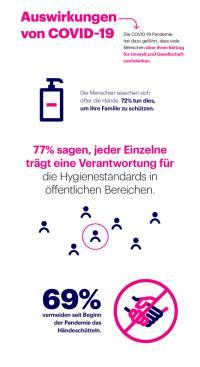 Die internationale Umfrage im Auftrag von Essity zeigt, dass COVID-19 einen großen Einfluss auf das Händewaschverhalten hat.