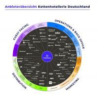 Anbieterübersicht, Quelle IHA