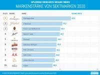 Infografik Top 10 Sektmarken 2020 / Bildquelle: www.splendid-research.com