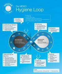 Meiko Hygiene Loop Übersicht