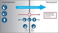 Planungsbeispiel für das Einrichten eines Spülprozesses in einer gewerblichen Küche / Bildquelle: MEIKO Maschinenbau GmbH & Co. KG