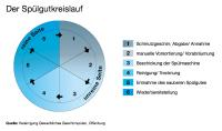 Professioneller Reinigungsprozess von Geschirr in der Gastronomie / Bildquelle: Vereinigung Gewerbliches Spülen, Offenburg