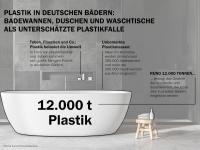 Laut Heinze Sanitär-Haushaltspanel sind in Deutschland allein im Jahr 2019  fast 300.000 Badewannen und mehr als 300.000 Duschwannen aus Acryl in  Neubauten, bei Modernisierungen und als reine Ersatzbeschaffung im  Wohnbau eingesetzt worden. Das sind etwa 12.000 Tonnen Plastik, die Jahr  für Jahr in den Bädern verbaut werden. / Bildquelle: Kaldewei