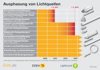 Ab 1. September 2021 dürfen etwa Kompaktleuchtstofflampen mit integriertem Vorschaltgerät (Energiesparlampen) nicht mehr in Verkehr gebracht werden. Genau zwei Jahre später, also ab 1. September 2023, entfallen lineare T8-Leuchtstofflampen und die meisten Typen der zurzeit noch erlaubten Halogenlampen. / Bildquelle: licht.de