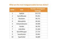 Grafik: Was sind die Instagram-tauglichsten deutschen Gerichte? / Bildquelle: Alle Bilder Thuisbezorgd.nl / TasteAtlas
