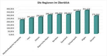 Deutsche Wellnesshotels im Preisvergleich