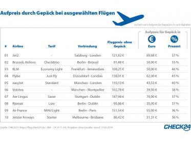 Gepäckgebühren Analyse von Check24