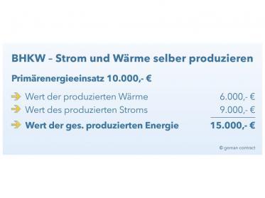 Blockheizkraftwerke für die Hotellerie