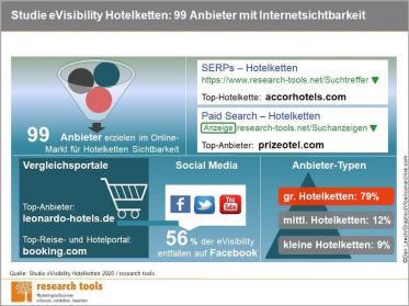 Gute Sichtbarkeit im Internet für Accor über Visibility Hotelketten 2020 gemessen
