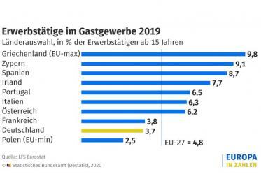 9,5 Millionen Menschen EU-weit im Gastgewerbe tätig