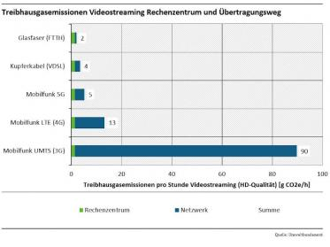 Video-Streaming Datenverbrauch per Glasfaser effizienter