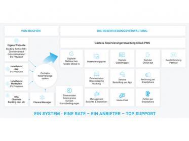 Fördermittel Digitalisierung einfach finanzieren