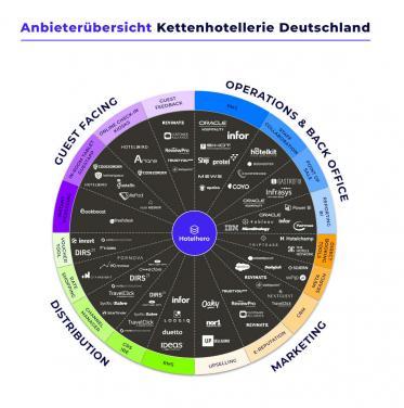Deutscher Hotel-Technologie-Report von IHA und Hotelhero