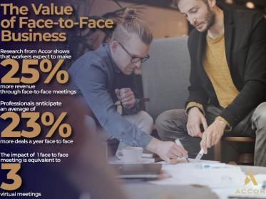 Face-to-Face-Kommunikation bringt mehr Erfolg im Geschäftsleben