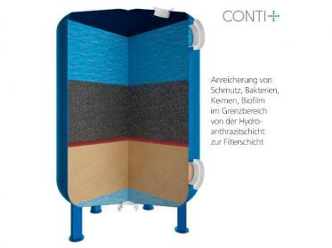 Saubere Schwimmbadfilter und -anlagen mit CONTI+ oXan prime